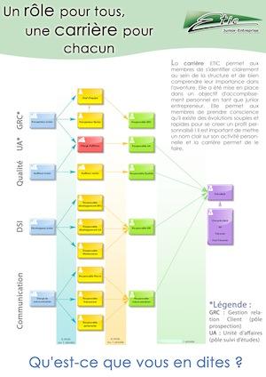 Plan de carriere Junior-Entreprise ETIC miniature